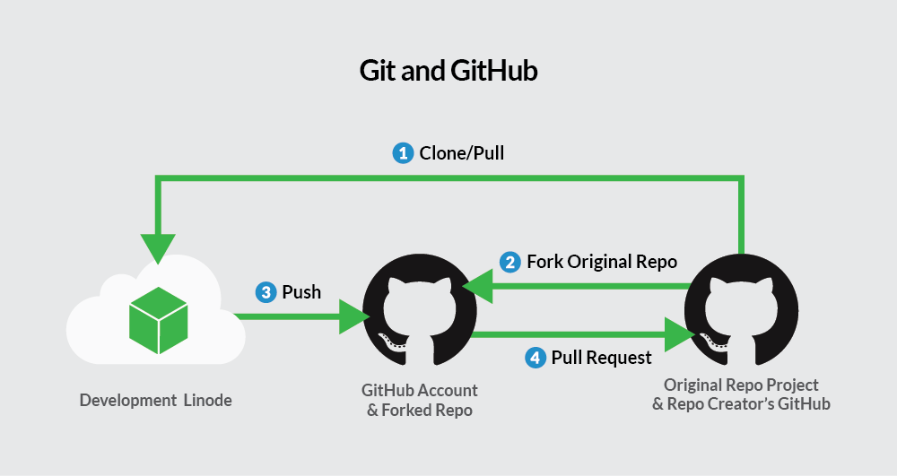 github and git Warning: the api may change without advance notice during the preview period preview features are not supported for production use if you experience any issues, contact github.