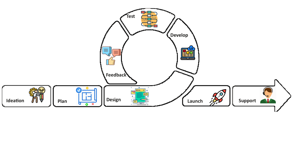 The Agile approach for Mobile app development