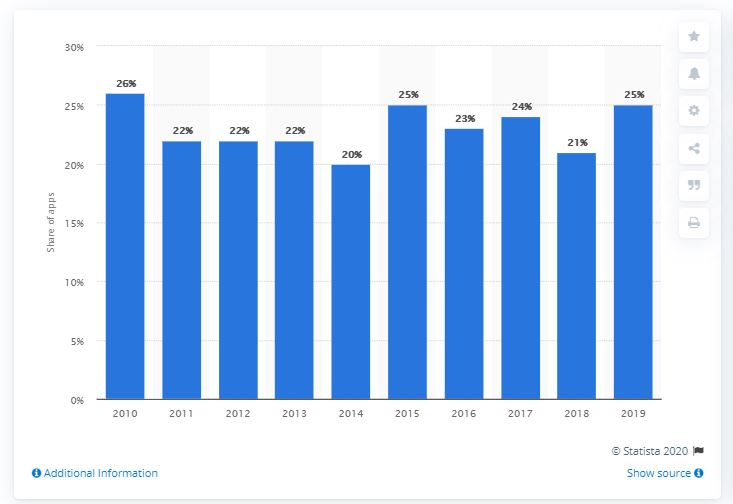 Mobile apps abandonment rate 2012-2019