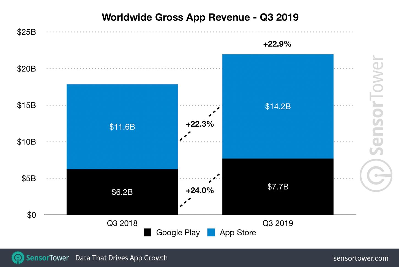 Mobile App Revenue Worldwide