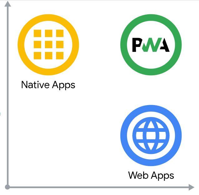 progressive web apps capabilities
