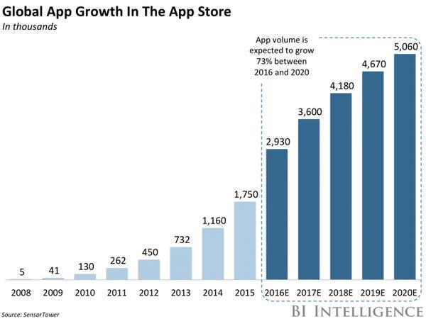 Global app growth in 2020