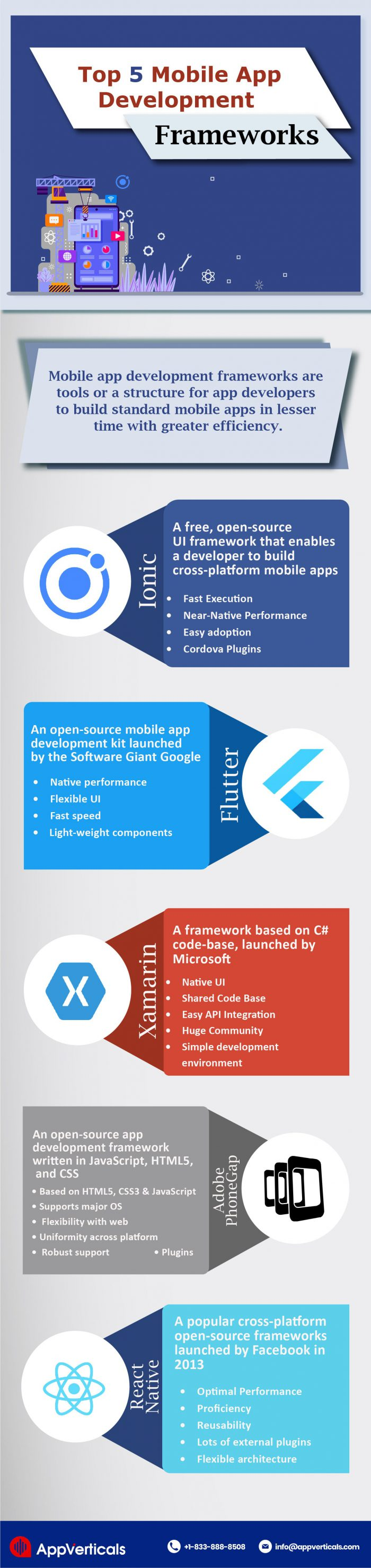 app development frameworks ionic, flutter, Xamarin, phone gap, React Native