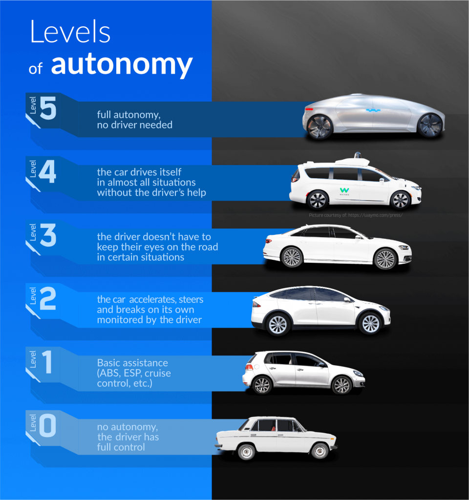 levels of autonomy in cars