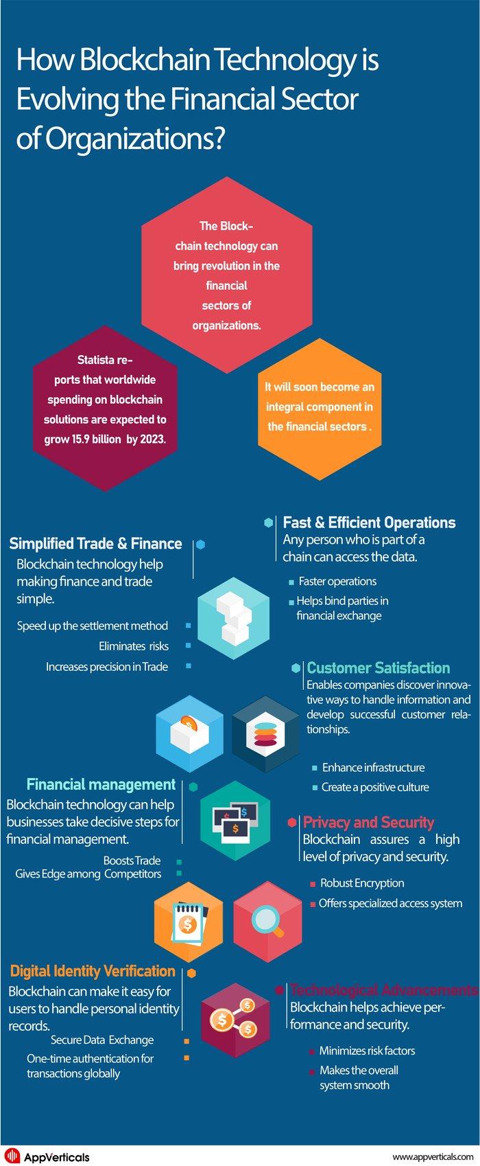 How Blockchain Technology is Evolving Organizations?