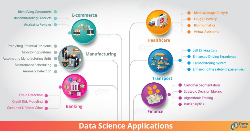 the application of data science in business